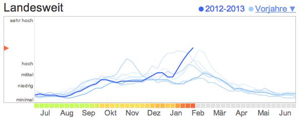 Grippe-Trends Deutschland